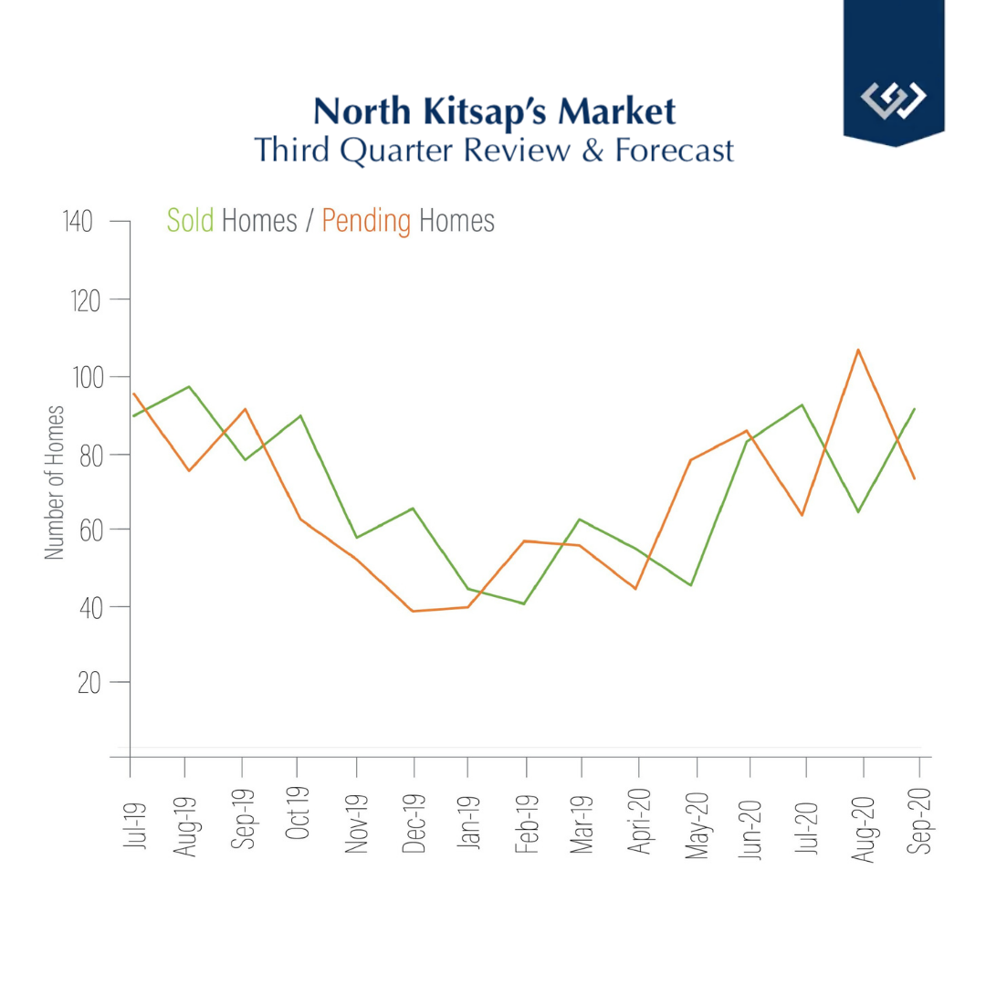 North Kitsap market graph