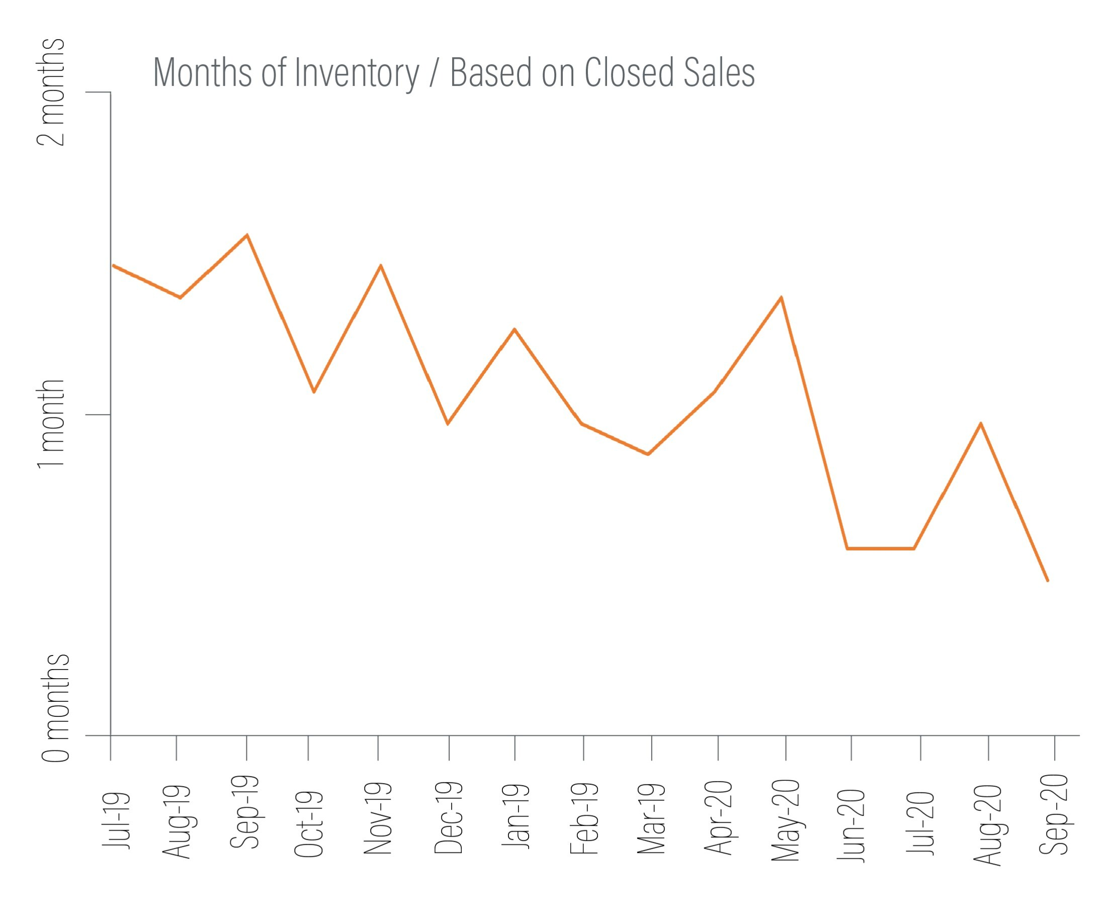 inventory graph north kitsap county