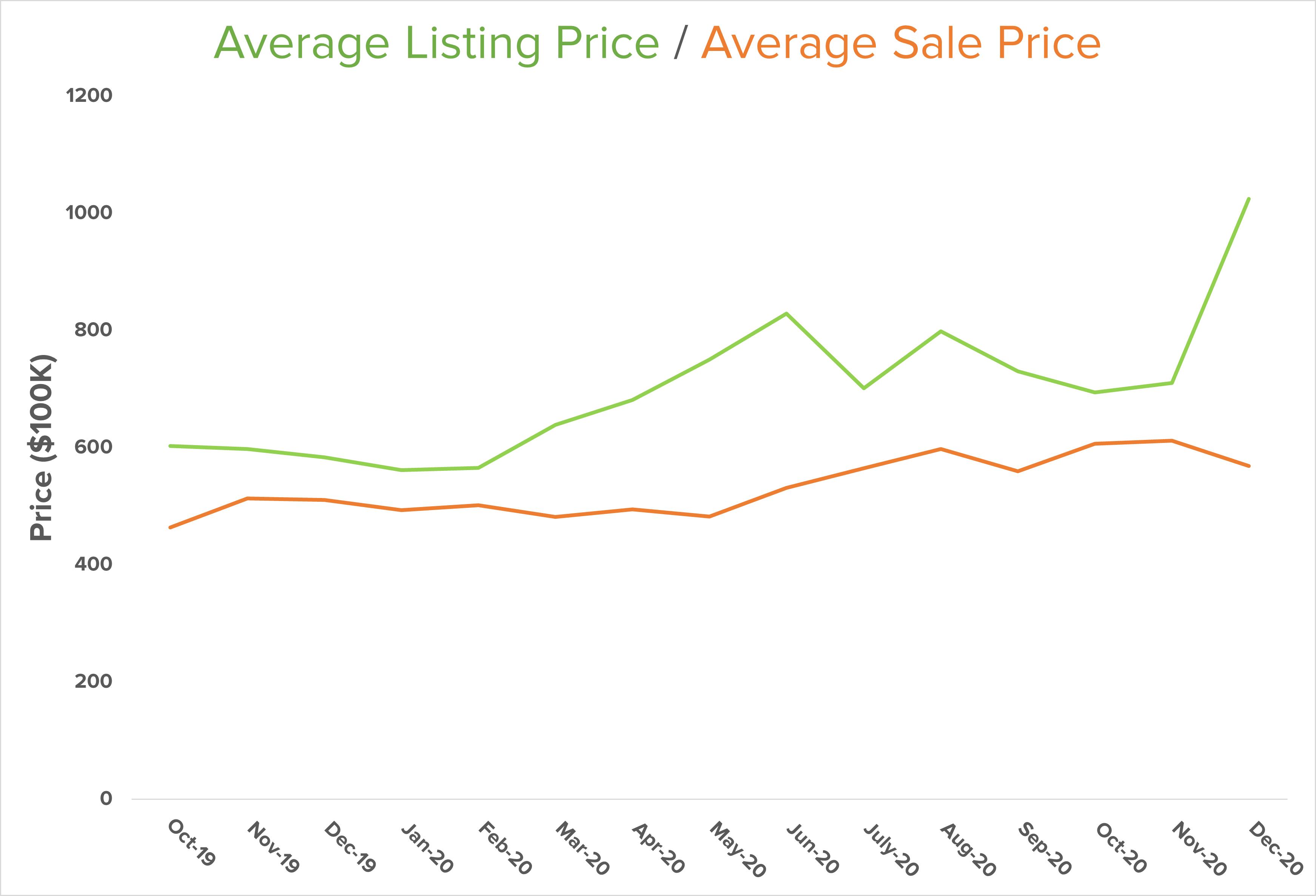 average listing price graph North Kitsap