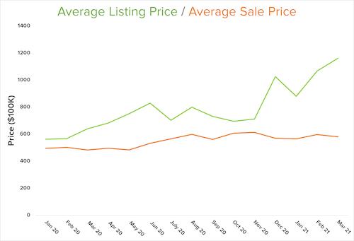 average listing price graph