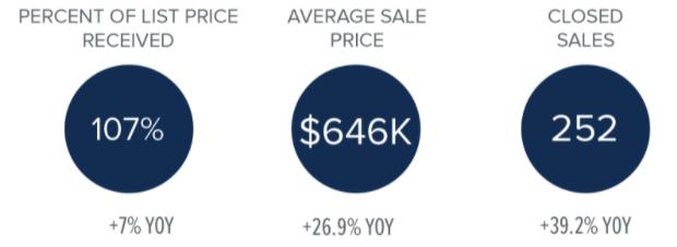 second quarter market stats north kitsap