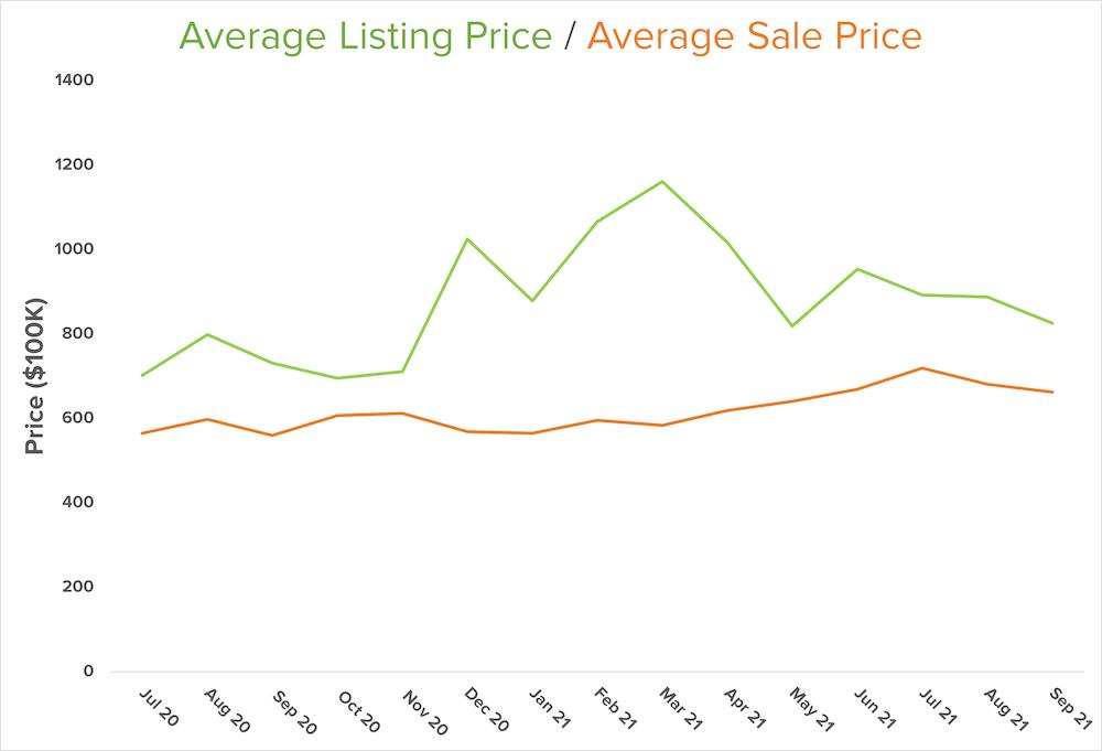 average-sale-graph-north-kitsap