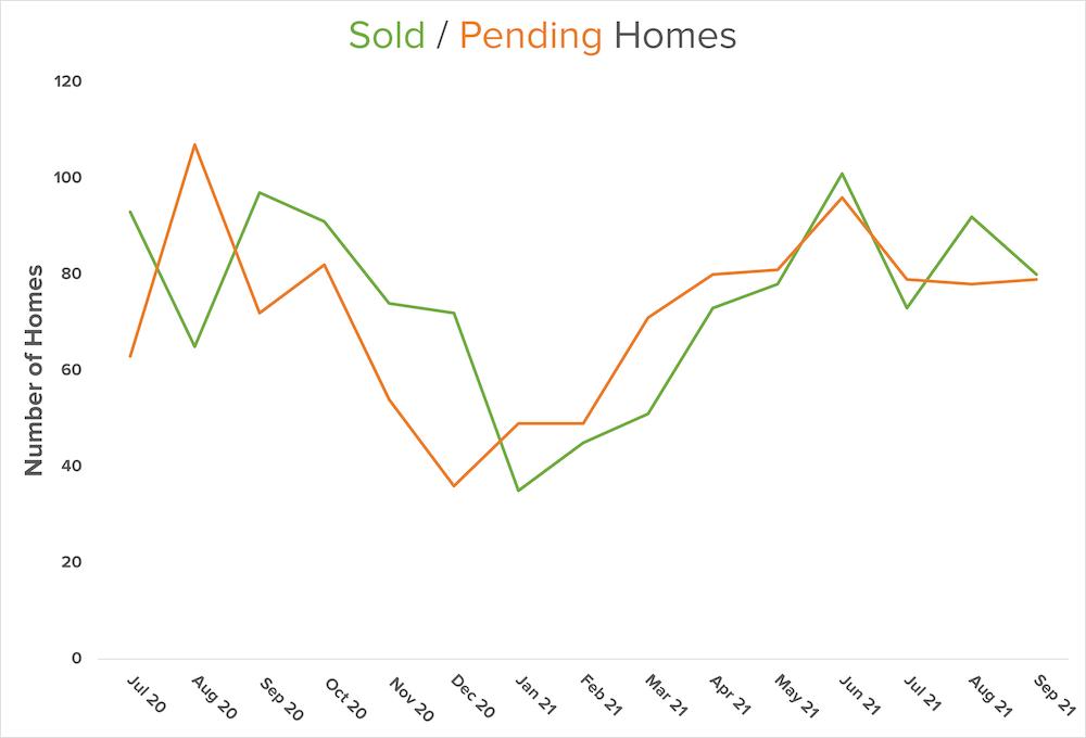 sold-pending-graph-north-kitsap